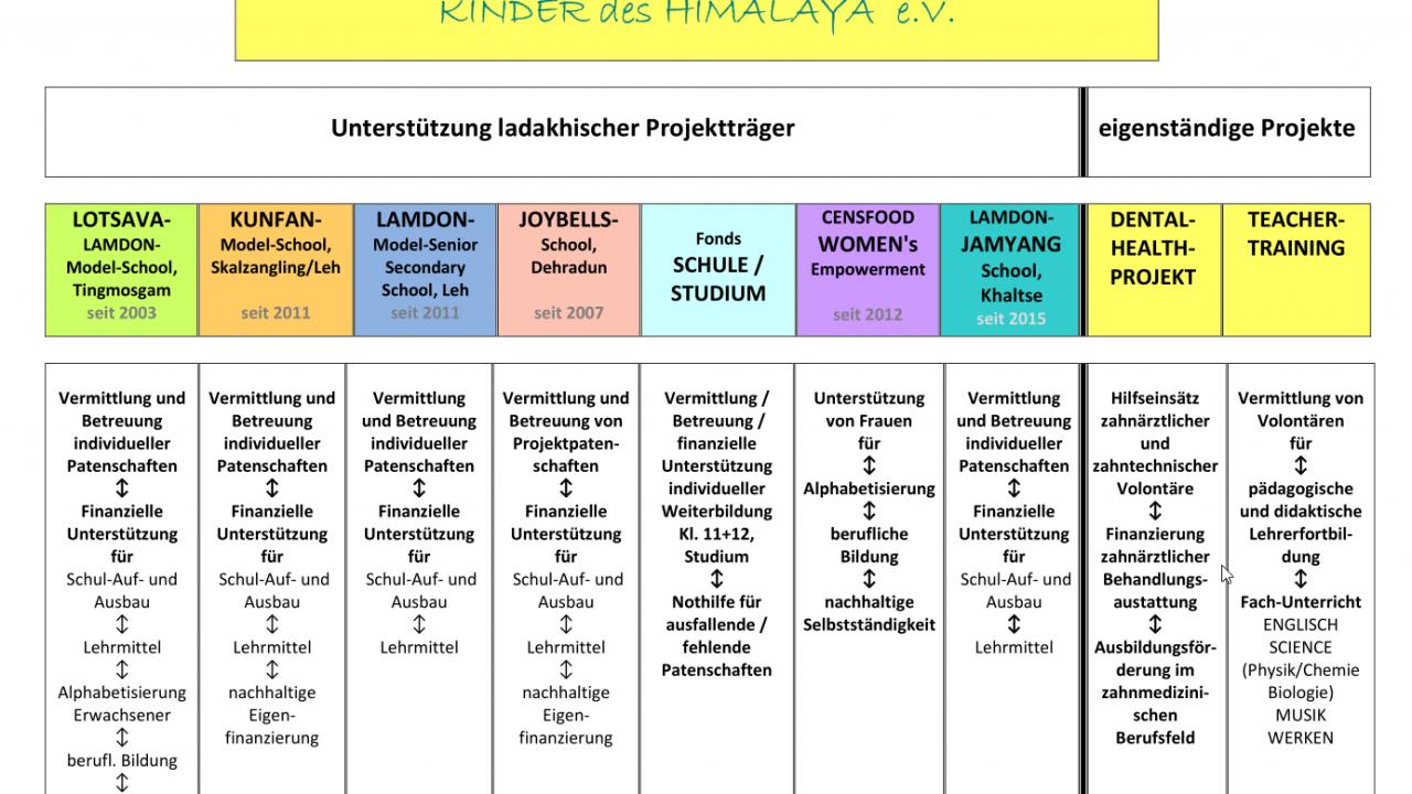 KdH_18 Projekte